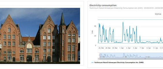 High Level energiemonitoring